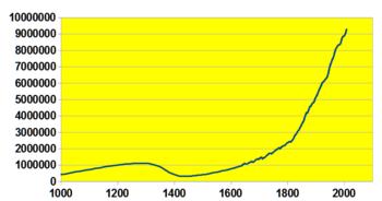 Sveriges-befolkningsutveckling-senaste-tusen-åren