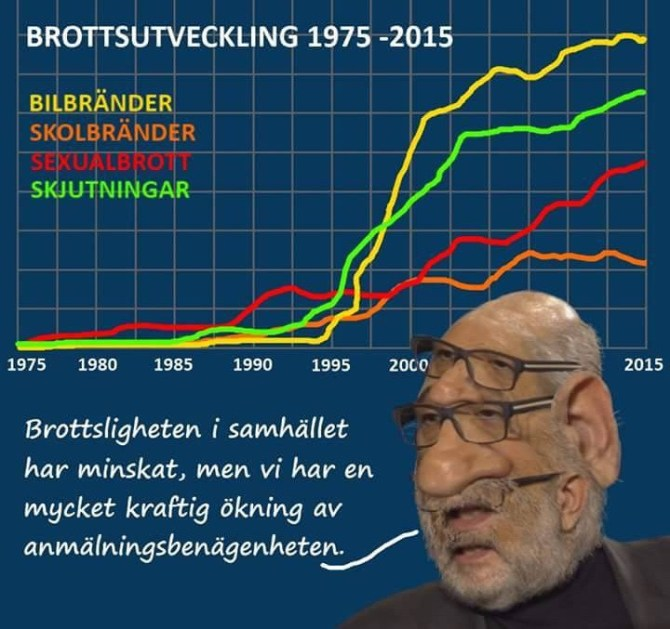 Satirisk bild på Jerzy Sarneck som citeras, samt diagram med ökad brottslighet som motsäger citatet