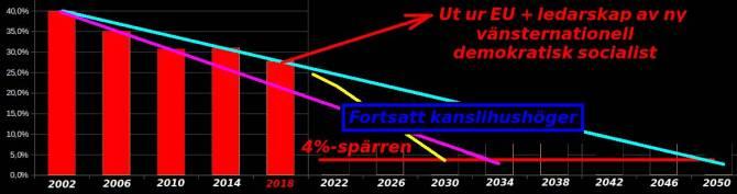 Bild på stapeldiagram där fortstt nedgång för Socialdemokraternas kanslihushöger-politik förutspås