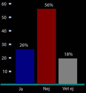 Bild på diagram över svenska folkets åsikter om värdlandavtal med NATO.