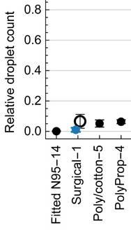 Bild på diagram som jämför antalet utandade droppar mellan olika ansiktsmasker
